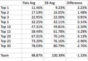 Pats SB Avg Top Hits vs. SB Avg