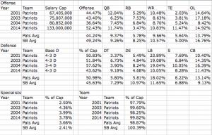 Pats Super Bowl Positional Averages