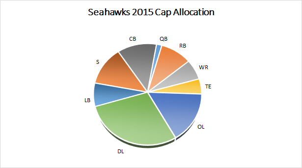 Seahawks 2015 Salary Cap