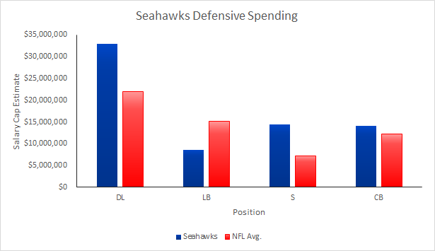 Seahawks Defensive Spending