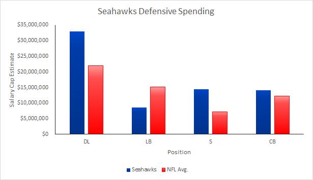 Seahawks Defensive Spending