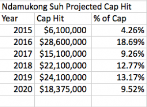 Suh Projected Cap Hit