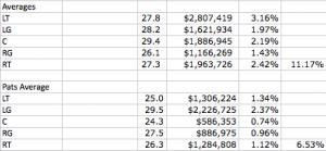 Super Bowl OL Averages
