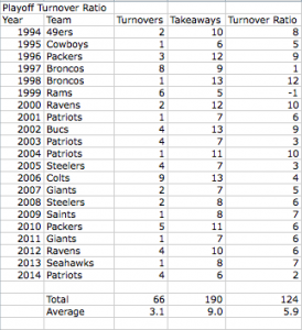 Playoff Turnover Ratio for Super Bowl Champs