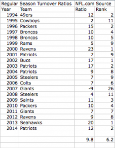 Regular Season Turnover Ratio for Super Bowl Champs