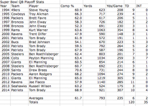 Super Bowl QB Playoff Stats