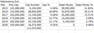 Ndamukong Suh FULL Projected Cap Hit