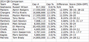 2014 QB Cap Comparison w:Wilson
