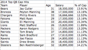 2014 Top QB Cap Hits