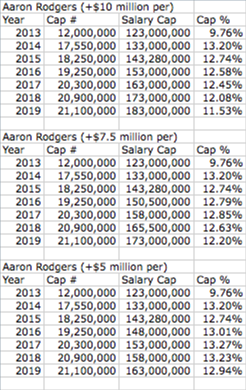 Aaron Rodgers Projected Contract