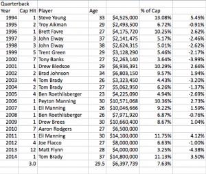 Super Bowl QB Cap Hits