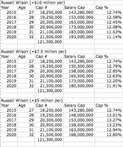 Wilson Contract w:Rodgers Figures