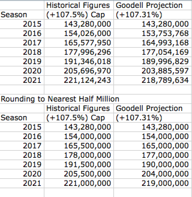 Actual Projections of the Cap to 2021
