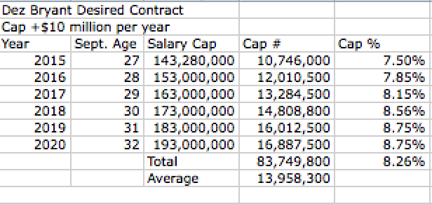Bryant's Cap Percent Contract