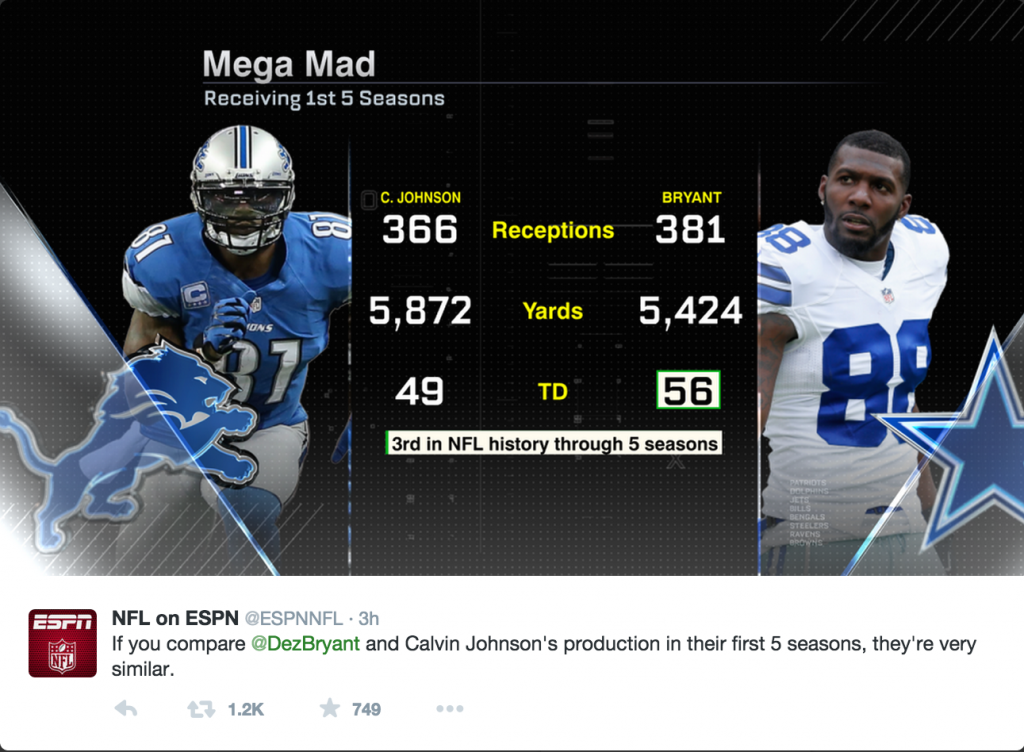 Calvin Johnson:Dez Bryant Comparison