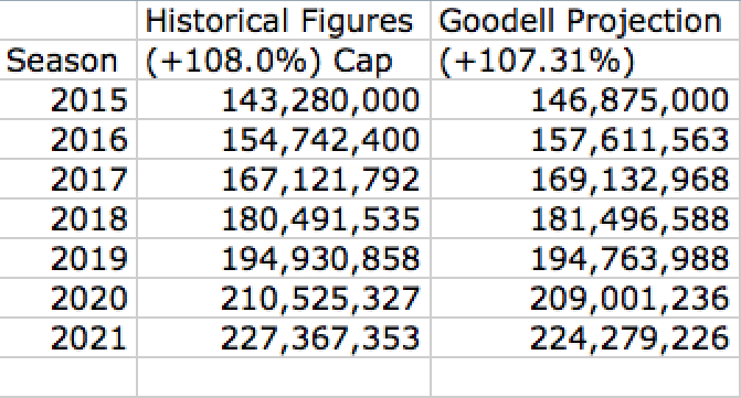 Historical Figures Projection vs. Goodell Revenue Projection