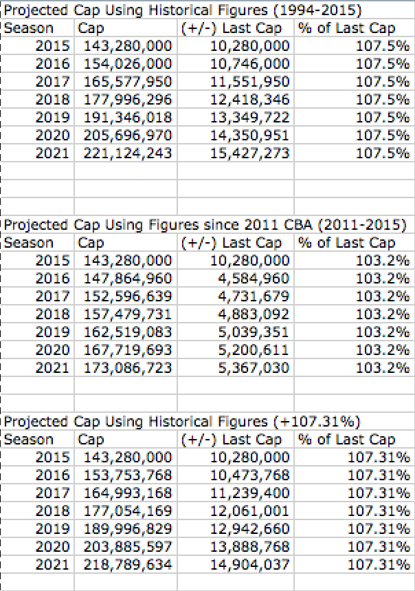 New Projected Cap Using Historical Figures