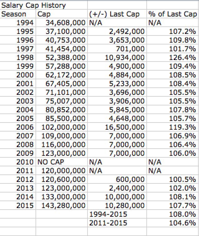 Salary Cap Increases 1994-2015