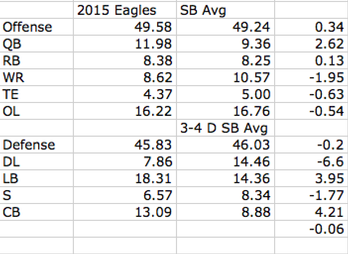 Difference Btwn 2015 Eagles on 9.7.15 and SB Avg