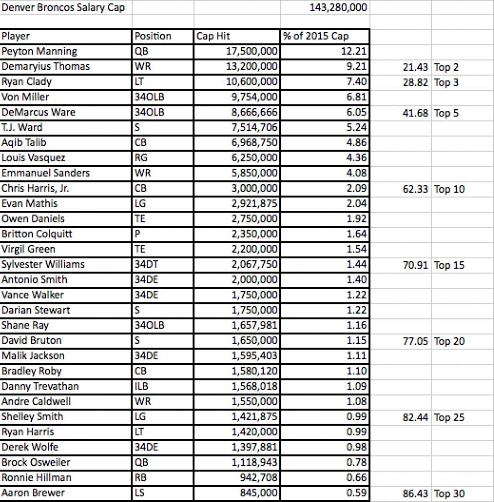 2015 Broncos Top 30