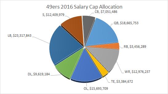 49ers Salary Cap