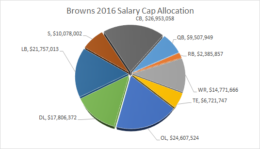 Browns_Salary_Cap