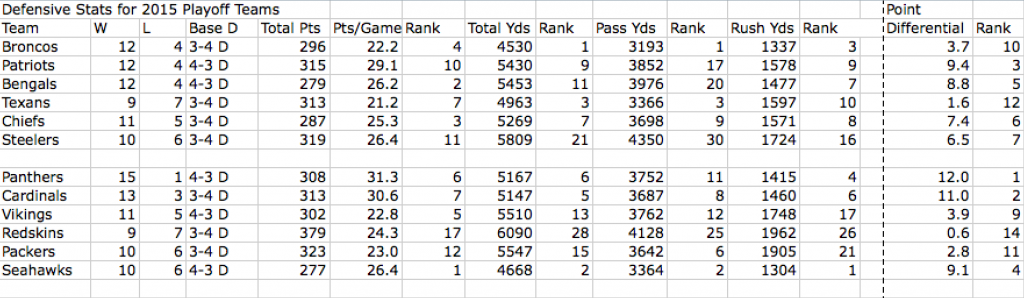 Defensive Stats for 2015 Playoff Teams