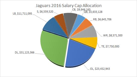 Jaguars Salary Cap