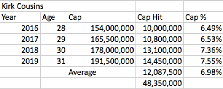 Kirk Cousins Final Contract with Cap Hits