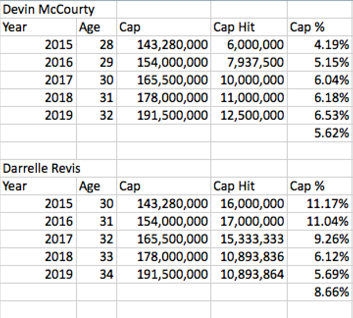 McCourty vs Revis Cap Comparison