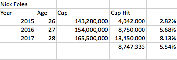 Nick Foles Contract with Cap Hits