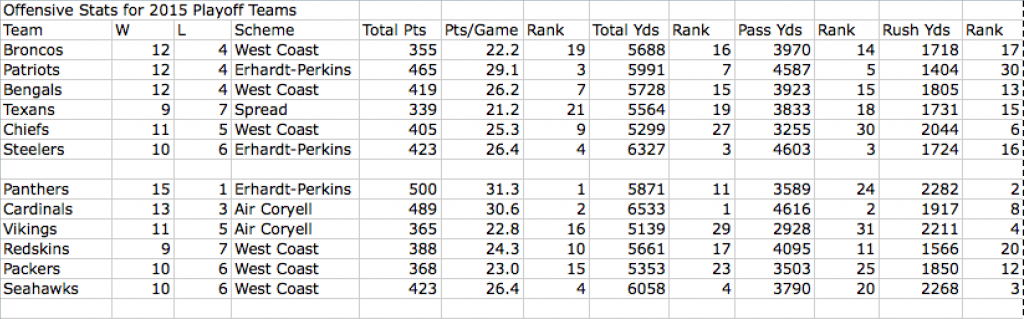 Offensive Stats for 2015 Playoff Teams