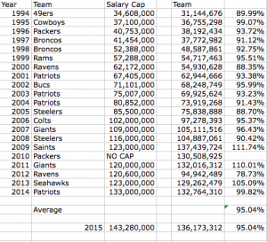 Super Bowl Total Team Spending