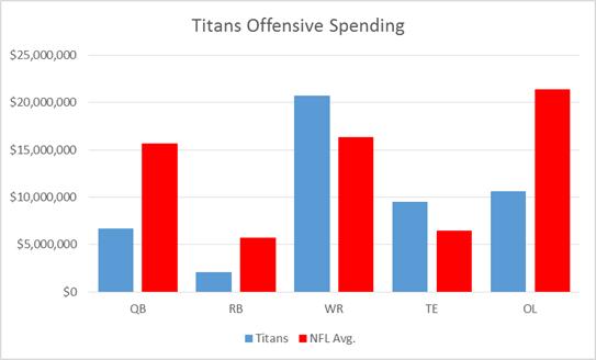 Titans Spending