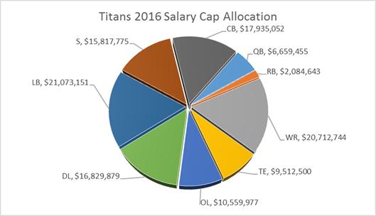Titans salary cap