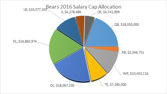 Bears Salary Cap