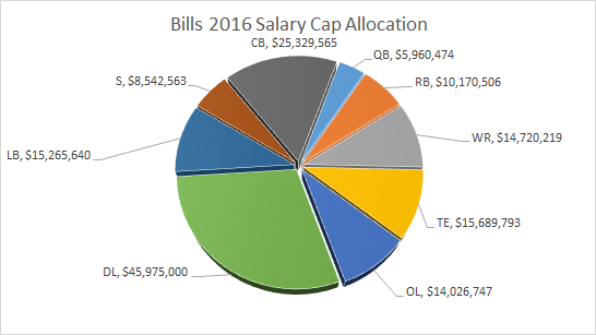 Bills Salary Cap
