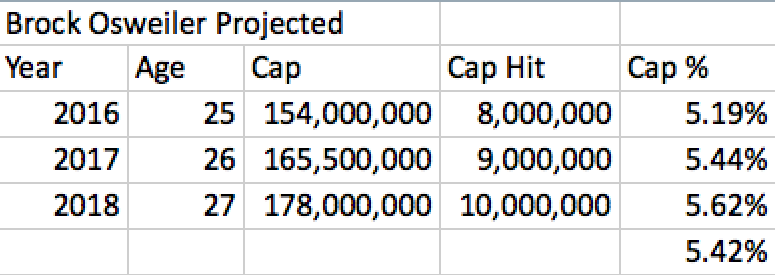 Brock Osweiler Projected Contract