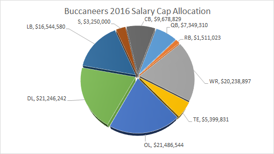 Bucs Salary Cap