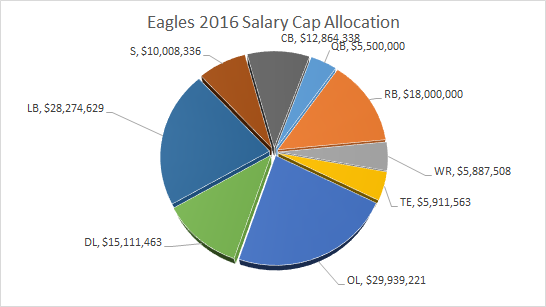 Eagles Salary Cap