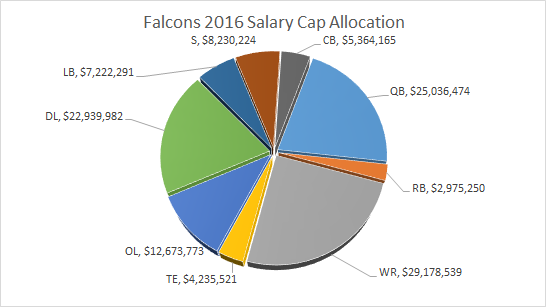 Falcons Salary Cap