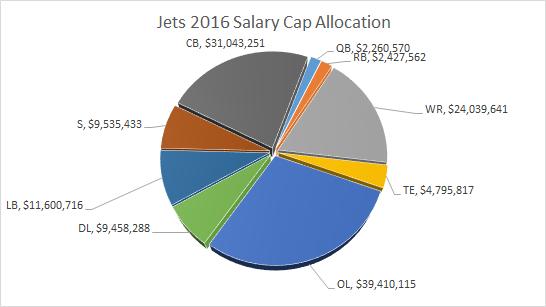 Jets Salary Cap