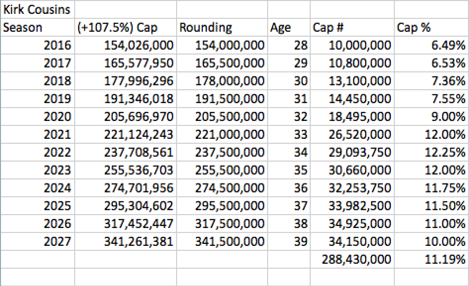 Kirk Cousins Lifetime Earnings