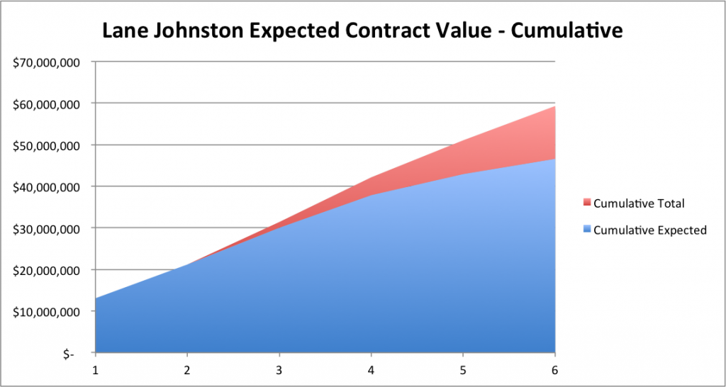 Lane Johnson - Cumulative