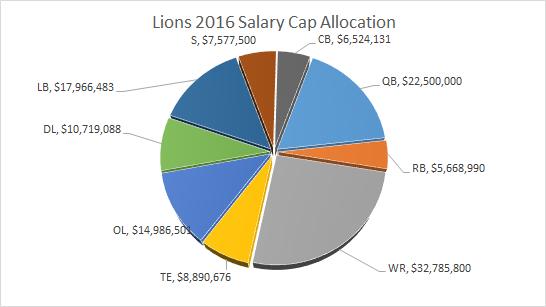 Lions Salary Cap