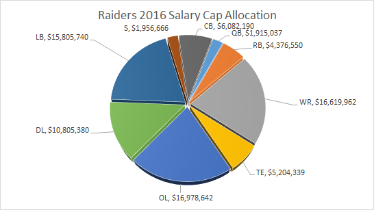 Raiders Salary Cap