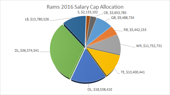 Rams Salary Cap