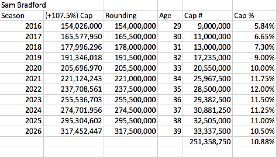 Sam Bradford Lifetime Earnings