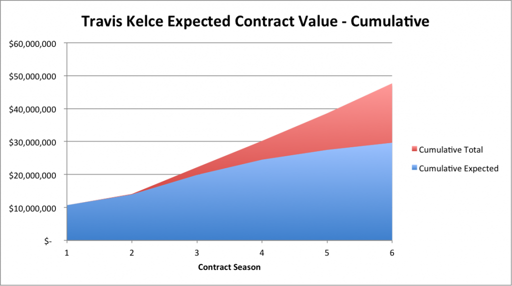 Travis Kelce - Cumulative