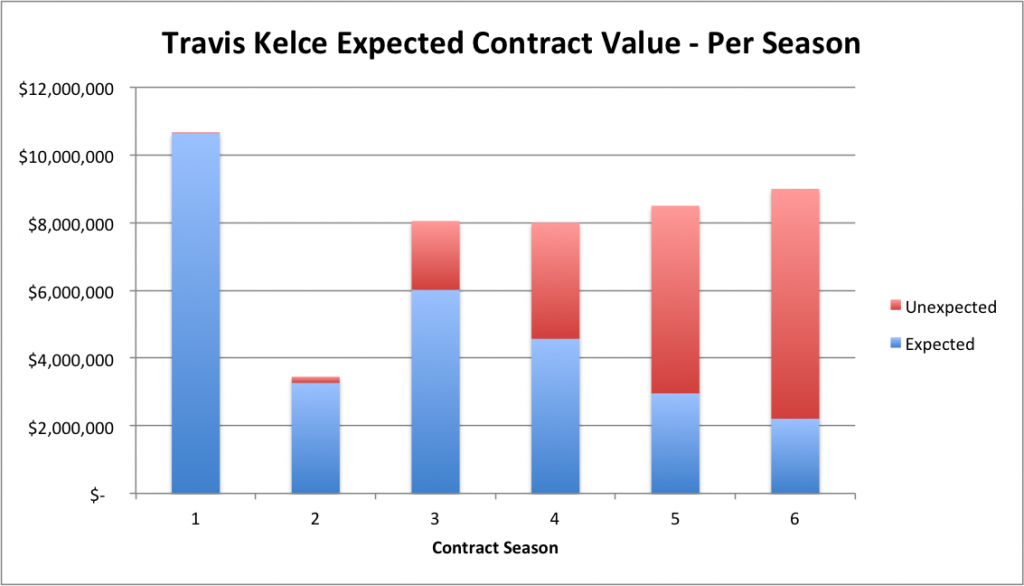 Travis Kelce - Per Season